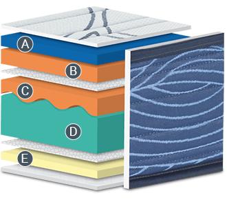 Infografía del interior del colchón modelo Visco 5