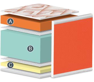 Núcleo del colchón Dolce