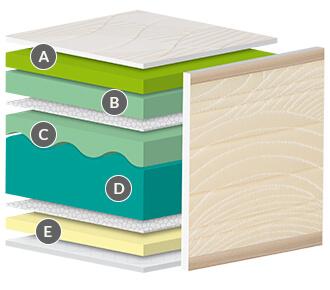 Infografía del núcleo del colchón Biovisco